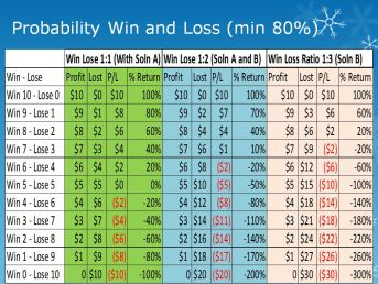 Probability of Win Chart