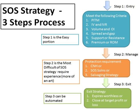 SOS - 3 step process