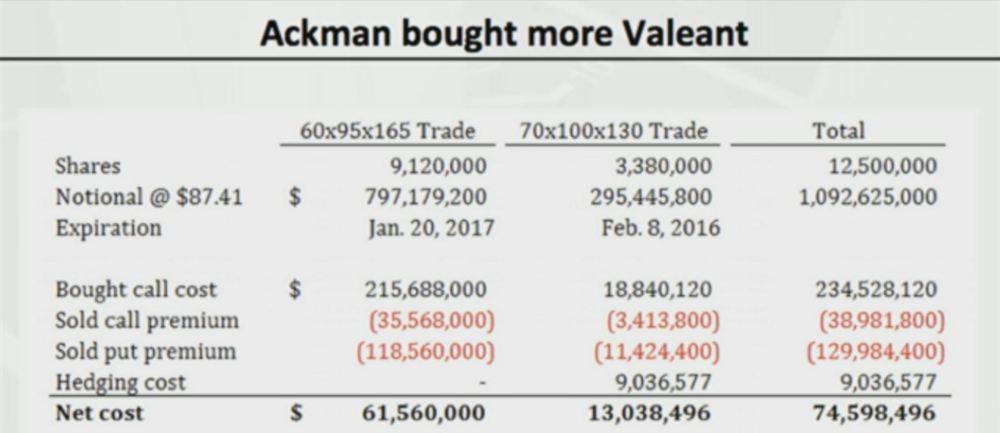 Bill ackman trade