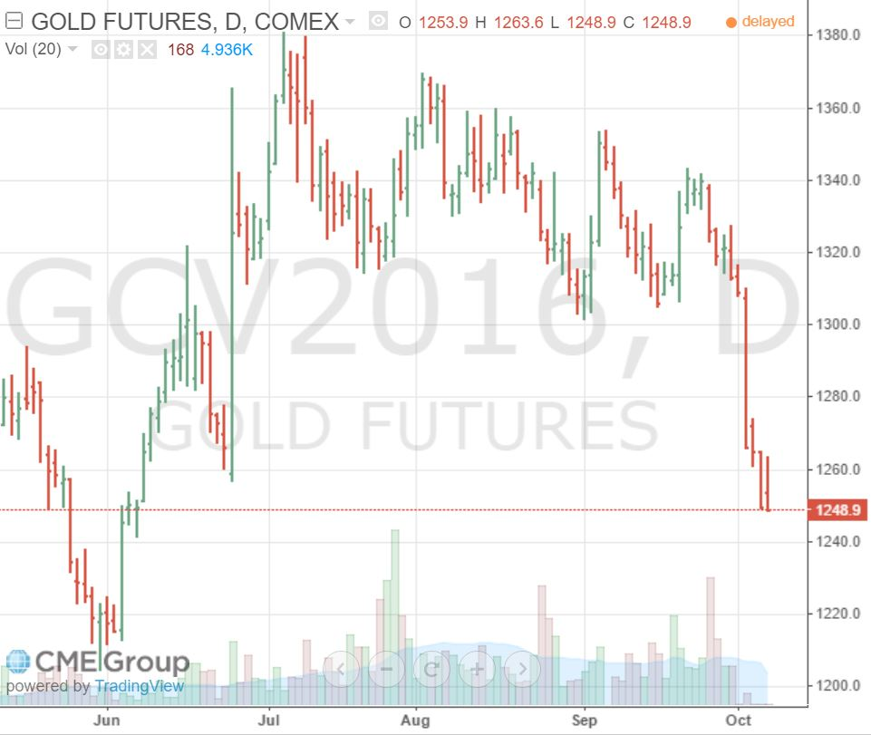 gold-future-oct-2016